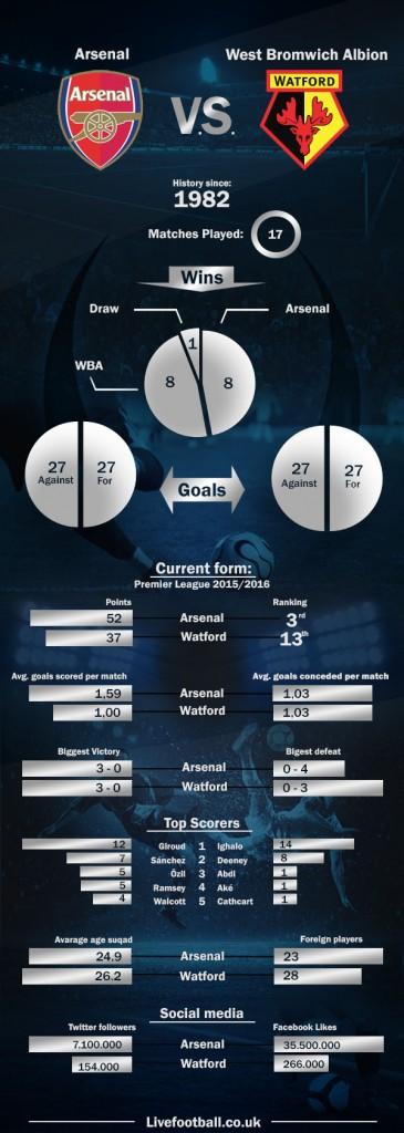 FA CUP Arsenal - Watford