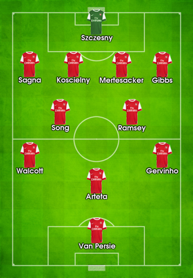 Predicted Line-Up Arsenal Bolton